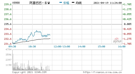 阿里巴巴股票通过大宗交易以每股235.6港元成交328万股