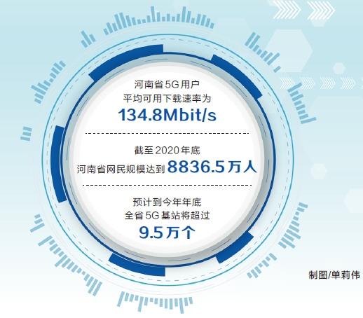 河南截至4月底已开通5G基站4.67万个县城以上城区5G网络全覆盖