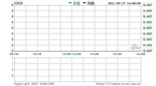 京东物流赴港上市OTC市场涨近18%一手赚719港元
