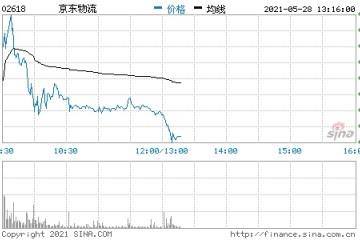 京东物流正式登陆港交所首日开盘大涨超14%市值超2800亿港元